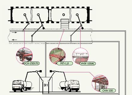 Схема применения резервуарного оборудования.